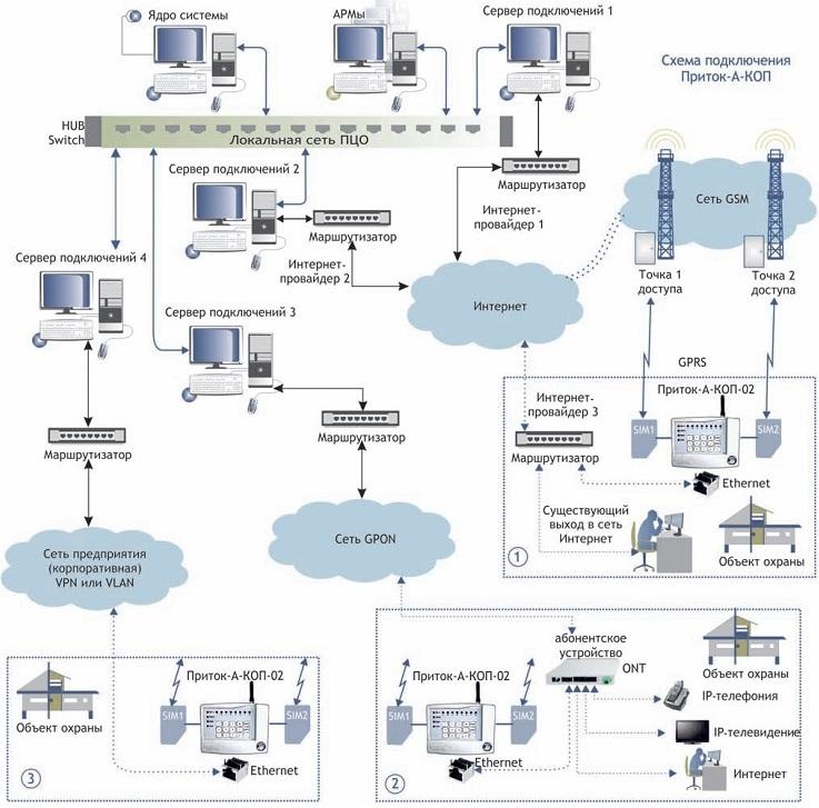 каналы связи (Ethernet и
