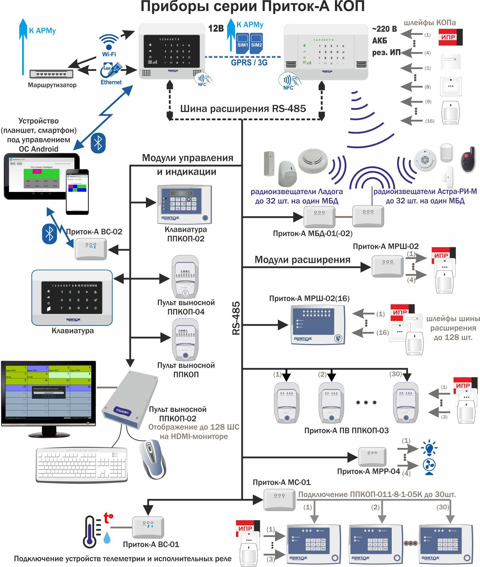 Сигнализация gprs схема