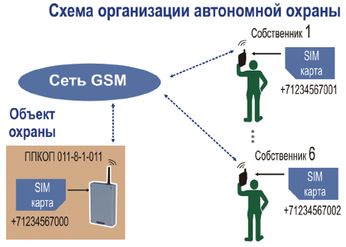 ...ППКОП-011, ППКОП-011-01, устанавливаемых на охраняемых объектах и сотового телефона (телефонов) собственника.