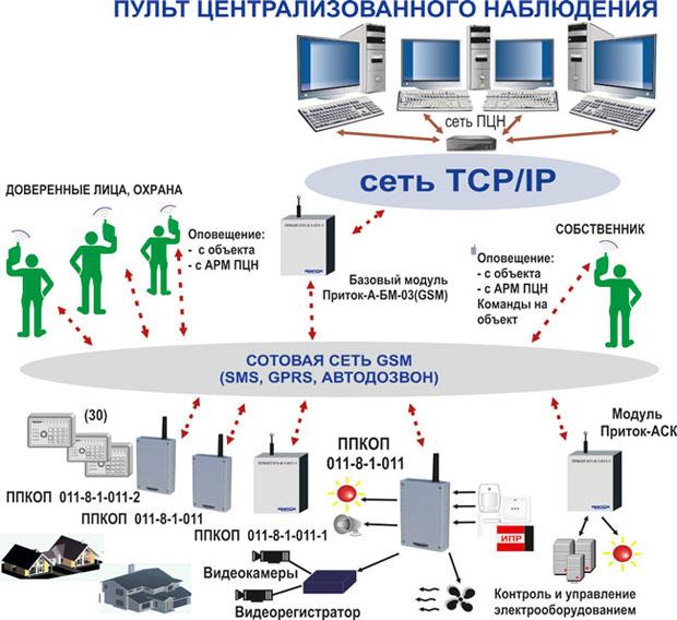 Структурная схема Приток-GSM.