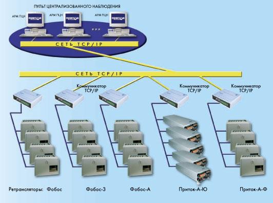TCP/IP Приток А-Ф,