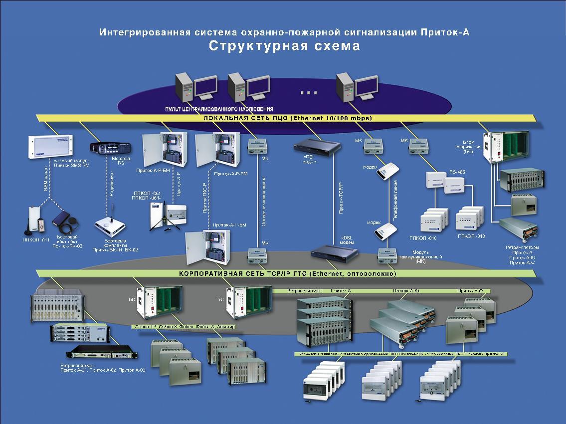 "Структура системы охраны  ""Приток-А "" ."